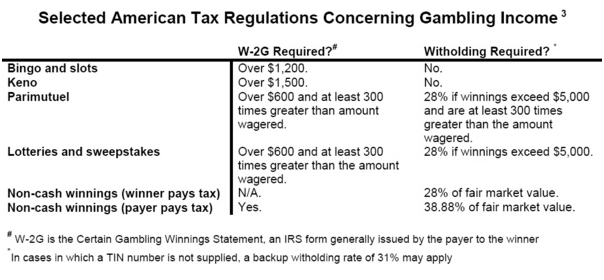 Gambling winnings tax rate nevada casino hotel jaragua renaissance
