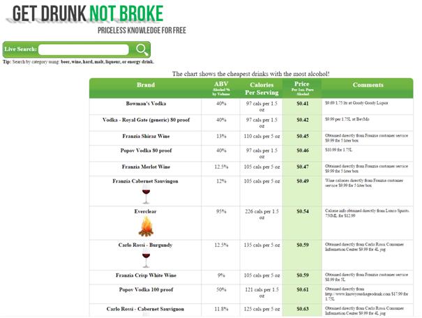 Get Drunk Not Broke