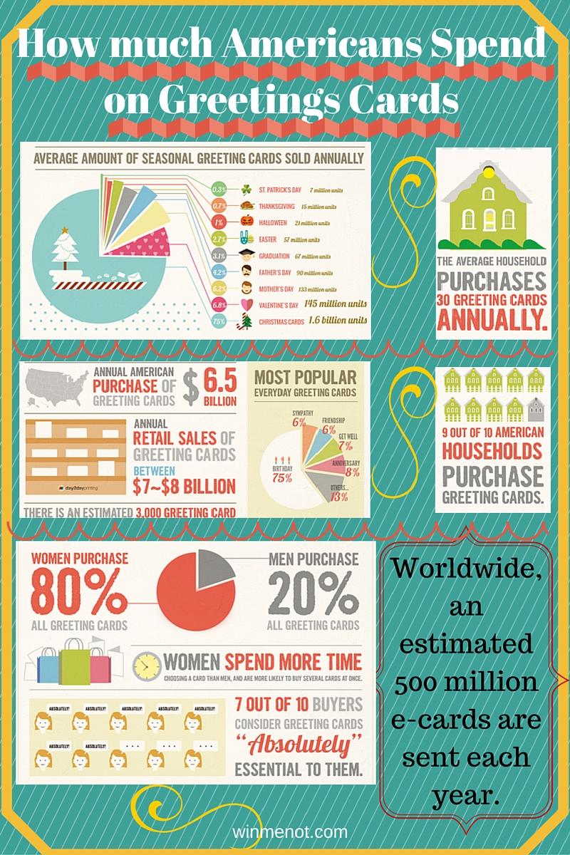 How much do Americans Spend on Greeting Card Infographic