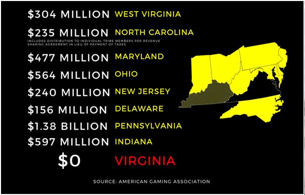 State gambling tax