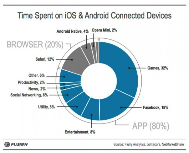 Time Spent on iOS Chart