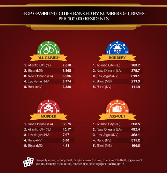 Crime at casinos